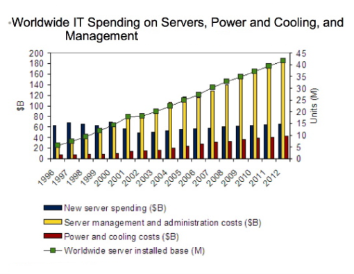 Data Center Costs-2