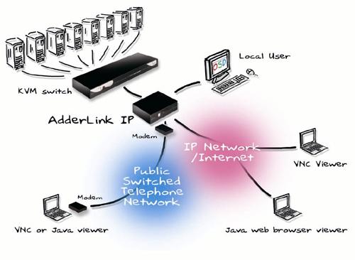 KVM over IP-1