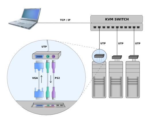 KVM over IP-2