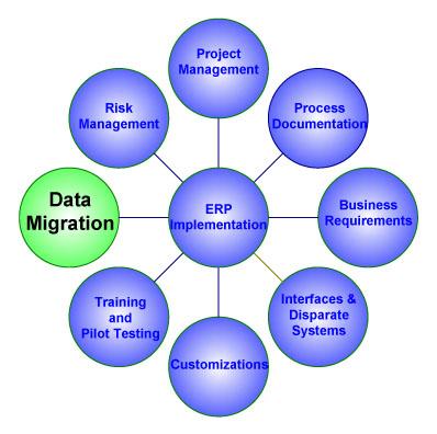 Data Migration-1