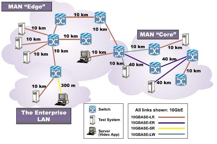 Ethernet-3